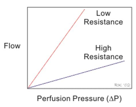 resistance in parallel blood flow cv physiology hemodynamics pressure flow and resistance