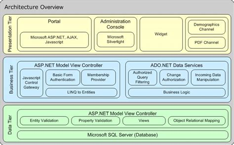enterprise application architecture diagram work fearless the net wave changing of enterprise