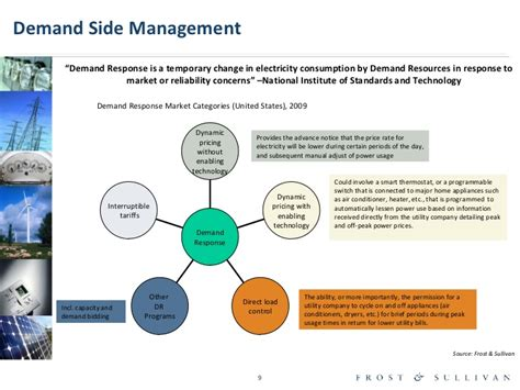 Side Of Management by U S Smart Grid Market A Customer Perspective On Demand
