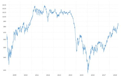 brent crude oil prices  year daily chart macrotrends