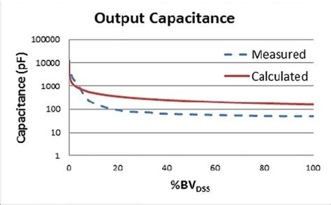diode junction capacitance equation characterizing the dynamic output capacitance of a mosfet eete power management