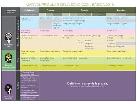 plan curricular de primaria comparaci 243 n entre el mapa curricular del nuevo modelo