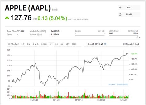 apple is taking after its earnings beat aapl markets insider