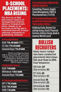 Mba Iift Salary by Gombas Are Back B Schools Shine As Grossly Overpaid Mbas