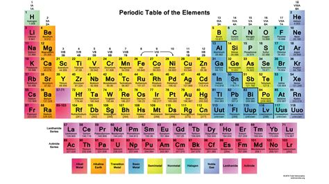 Periofic Table by Color Periodic Table 2015