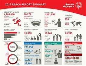 Summary Annual Report Sample Special Olympics Resources Communications Amp Public