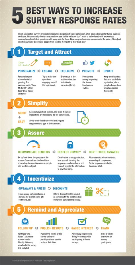 infographic 5 best ways to increase survey response rates