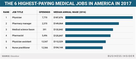 what is the salary of the highest paid pba player answers highest paying medical jobs in america business insider