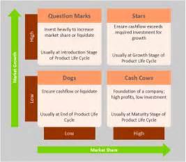 Portfolio Analysis Template by Boston Growth Matrix Template Boston Growth