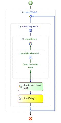 biztalk workflow workflow cloudbusting hiding code logic in conditions