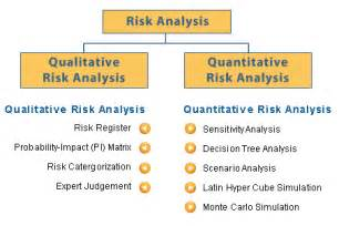 Contingency Table Analysis Project Risk Modelling Amp Analysis Milestone Consulting