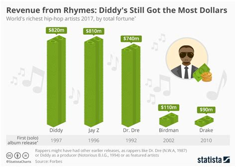 chart the richest families in america statista chart diddy s still got most dollars statista