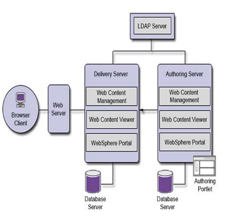 mq architecture diagram ibm websphere portal and ibm web content manager version 7