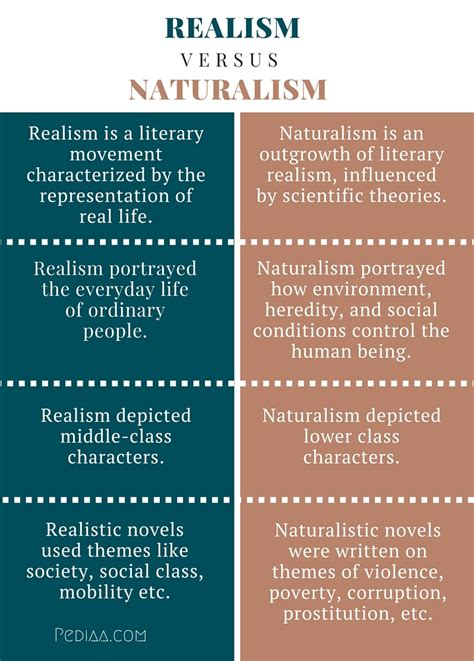 themes in realistic literature difference between realism and naturalism