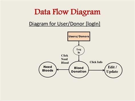 er diagram for blood donor database blood bank management information system