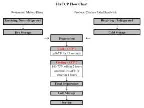 restaurant flow template haccp the flow chart 7