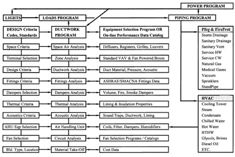 design criteria of a building mechanical engineering design computer programs for