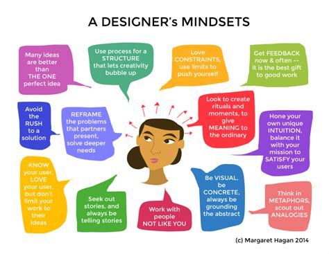 design thinking mindsets a designer s mindsets a sketchnote on the design process