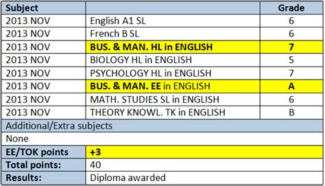 Ib Extended Essay Results by Ib Business And Management Examinations And Past Papers Ib Business Management