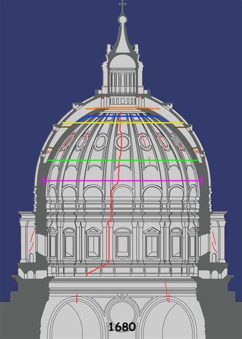 la cupola di san pietro cupola di san pietro esempio eccellente arketipo
