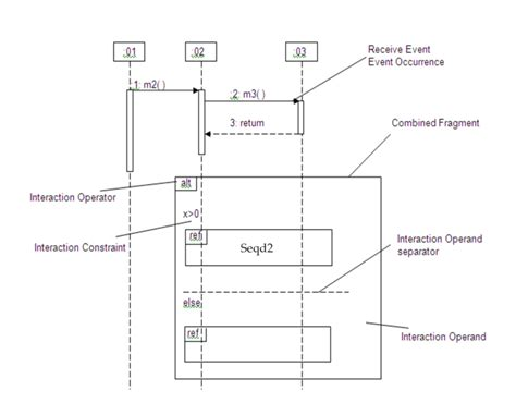 cara membuat sequence diagram pdf sequence diagram adalah images how to guide and refrence