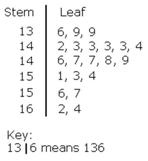 stem and leaf diagram gcse representing data maths gcse revision