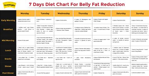 Sugar Detox Diet Plan India by Diet Chart Free Printable Graphics