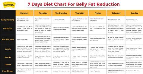 Diet Chart Best 20 diet chart ideas on pinterest diet