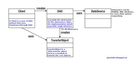 dao pattern in java java latte the data access object dao design pattern