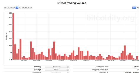 bitcoin naik terus volume bitcoin terus mengalami penurun di beberapa bursa