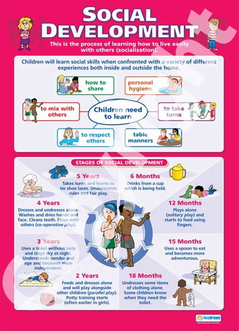 Social And Emotional Development In Early Childhood Essay by Social Development Chart Social Development School Charts Educational Posters
