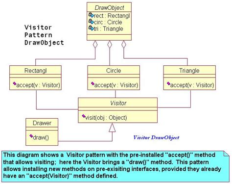 visitor pattern practical exle visitor 5