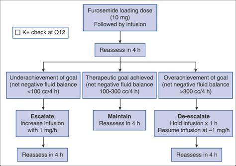 diuretic after c section lasix and potassium dosage cibacene 5 mg comprim 233