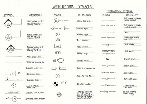 Plumbing Symbols Legend by Free Architectural Symbols Plumbing