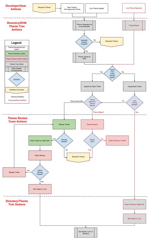 sharepoint document review workflow sharepoint document approval workflow best free home