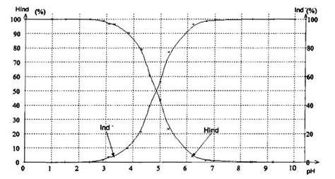 tracer un diagramme de prédominance d 233 termination de la constante d acidit 233 d un indicateur