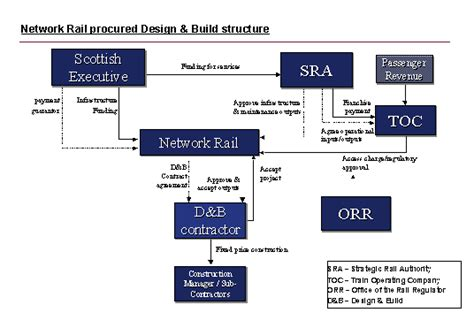 design and build contract scotland the waverley railway project
