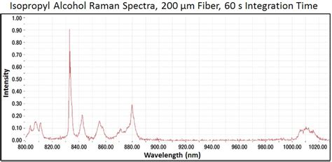 tutorial questions on raman spectroscopy thorlabs com tutorials