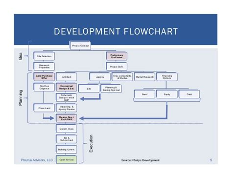 property development flow template real estate development financial feasibility