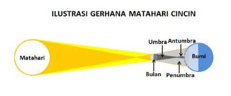 pengertian dan macam macam gerhana matahari