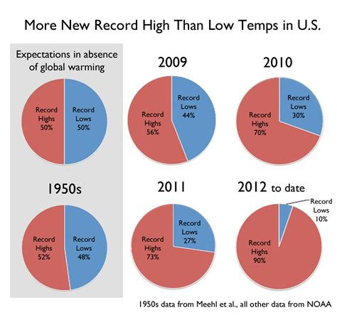 food heat l temperature food for thought 13 climate change the elephant in the