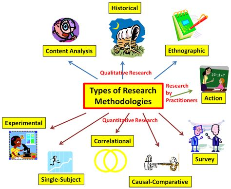 design experiments in educational research types of research educational research basics by del siegle