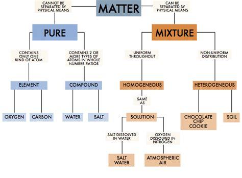classification of matter flowchart chemistry