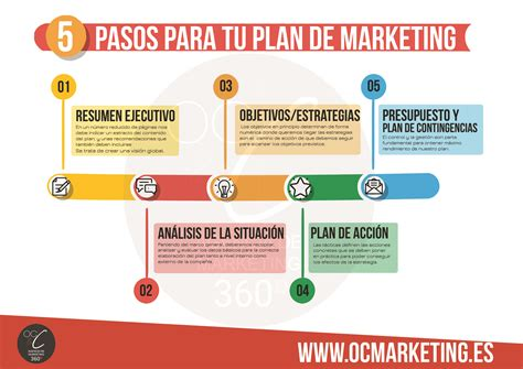 que es un layout en marketing plan de marketing 5 pasos oc c agencia de marketing 360 186