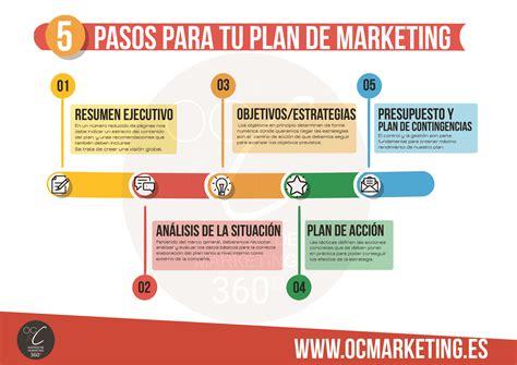 preguntas basicas del briefing plan de marketing seonegativo