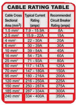 motor rating and cable size chart what size fuse for inverter motorhomefun the motorhome