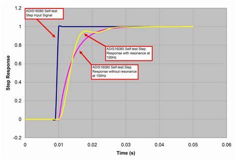 bandwidth test motionless bandwidth test for mems sensors analog devices