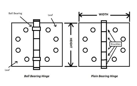 How To Determine Hinge Side Of Door how to order door hardware for small commercial projects