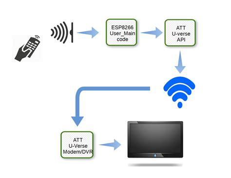 of home things 187 category 187 esp8266 an iot