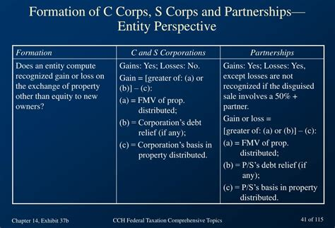 section 1244 small business stock ppt chapter 14 taxation of corporations basic concepts